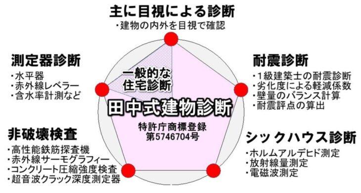 田中式建物診断チャート図