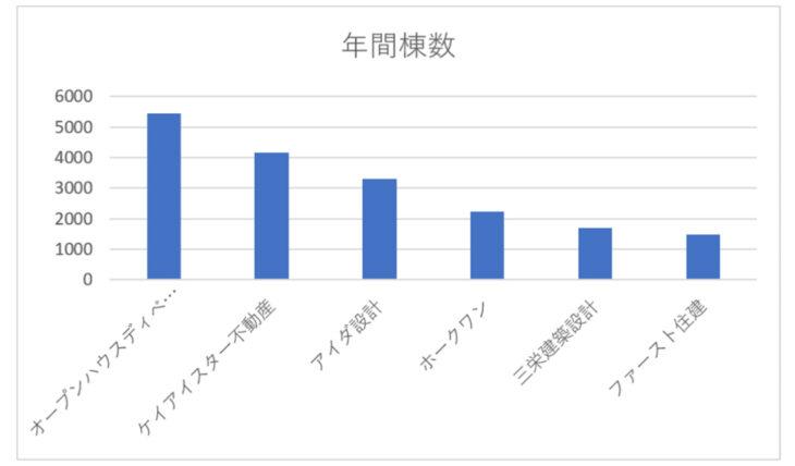 準大手パワービルダー年間分譲数(2021年3月期決算短信)のグラフ
