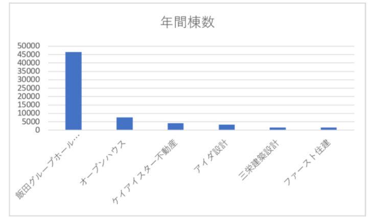大手と準大手パワービルダーの年間分譲数比較表