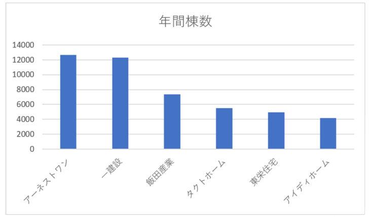 飯田グループ各社の年間分譲数(2021年3月期決算短信)のグラフ