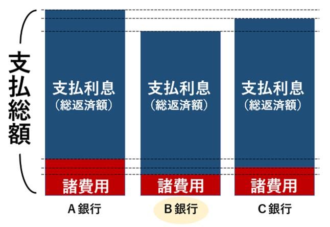 有利な金融機関の選び方イメージ